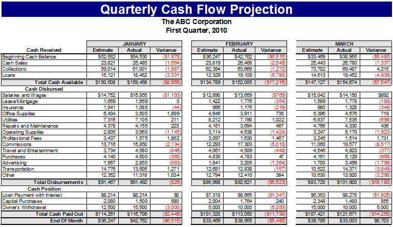 projected cash flow example