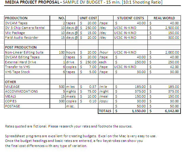 Film Budget Template – Easy Tool for Film Budgeting