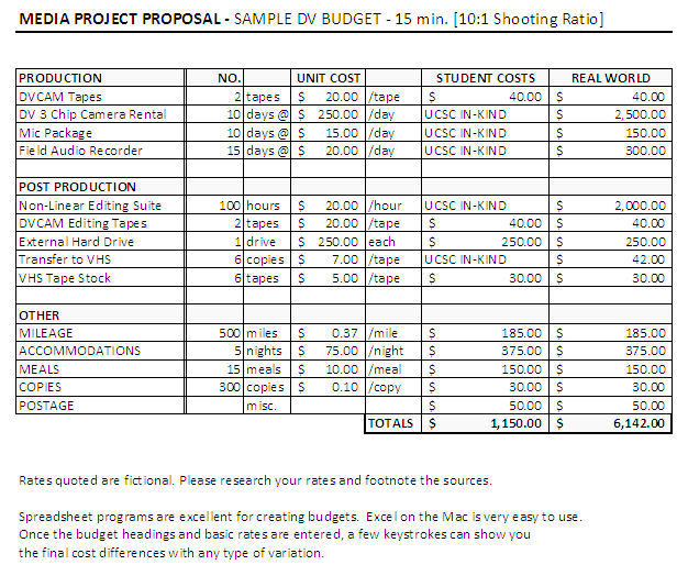 Good Film Budget Template Excel