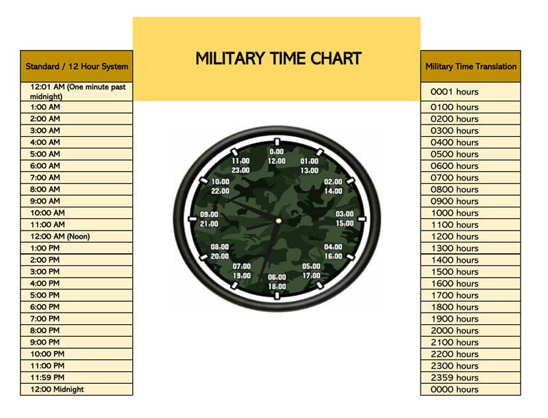 Military Time Chart (Excel) 08