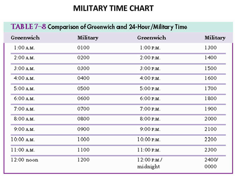 Military Time Chart (Word) 10