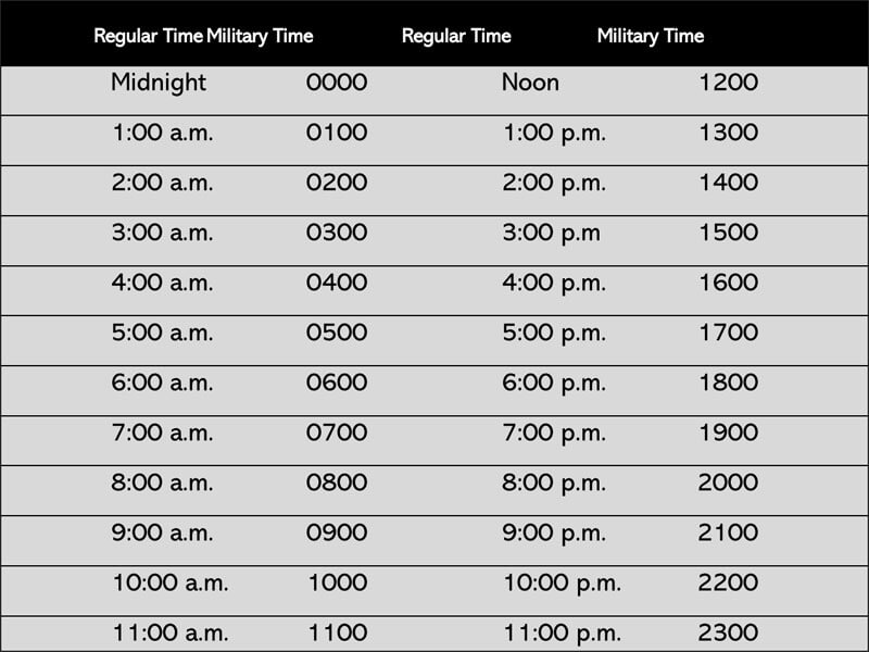 Military Time Chart (Word)