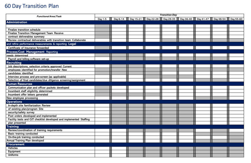 60 Day Transition Plan Template