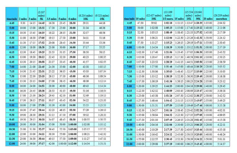 Free Marathon Pace Chart