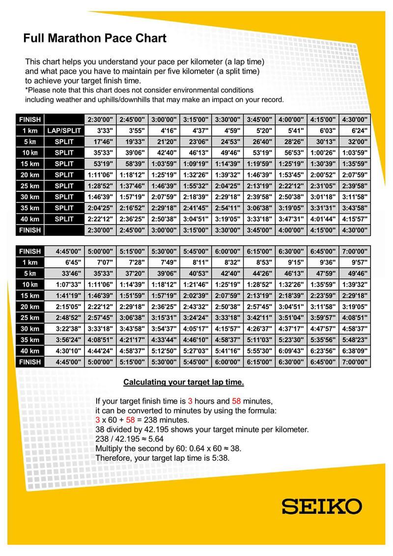 Full Marathon Pace Chart PDF