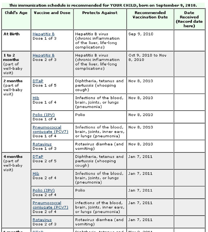 Vaccination Schedule Charts