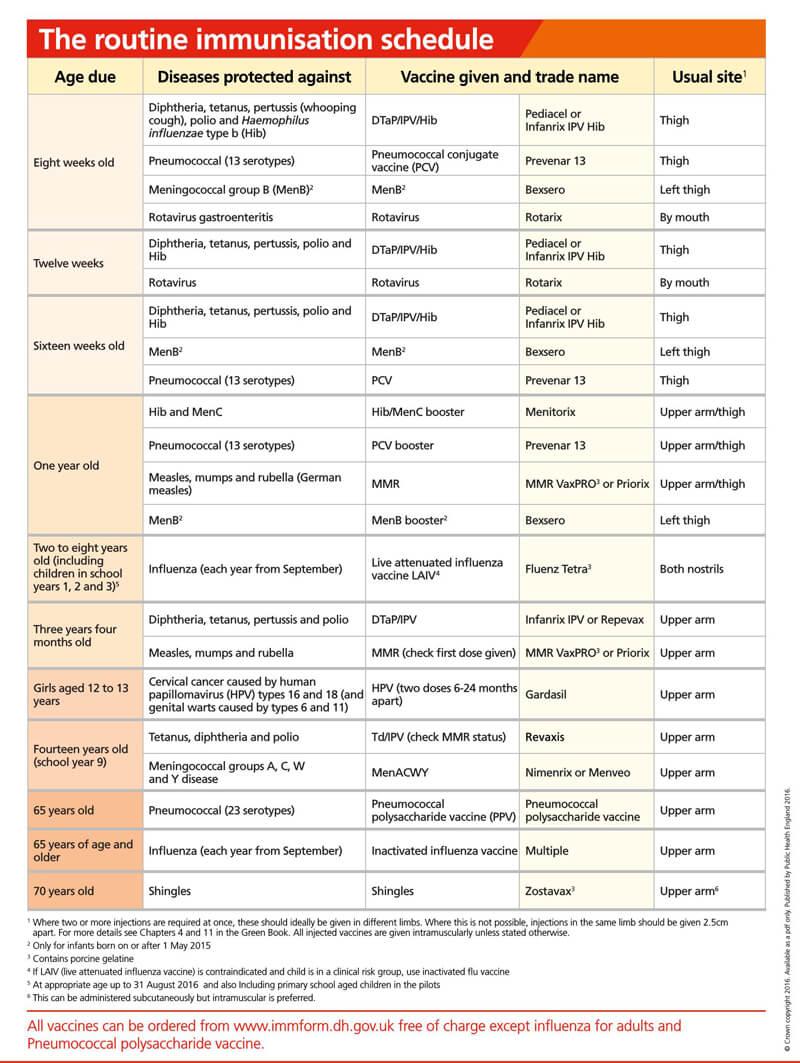 Immunization Schedule PDF Chart 15