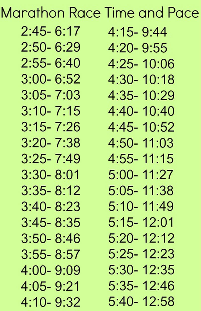Marathon Pace and Time Chart 01