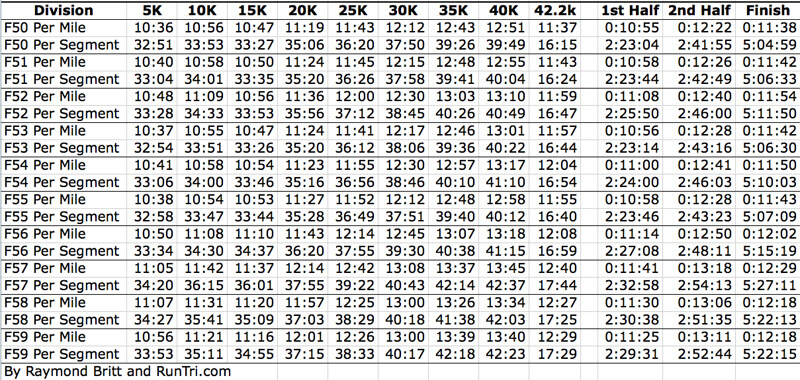 Marathon Pace and Time Chart 02