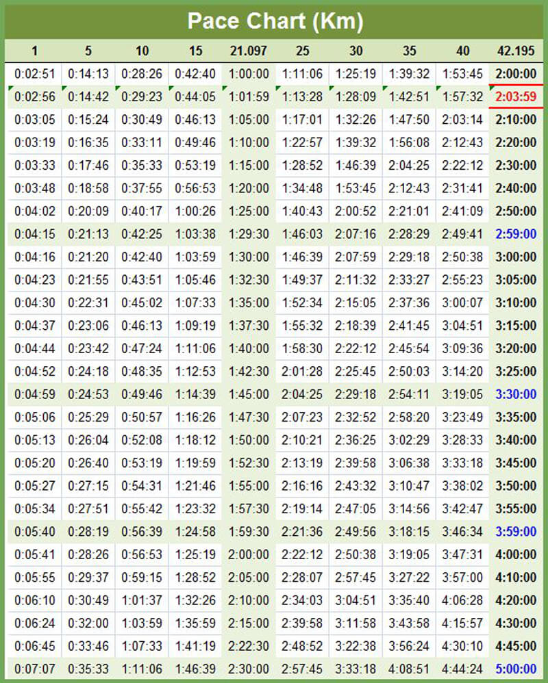 Marathon Pace and Time Chart 04