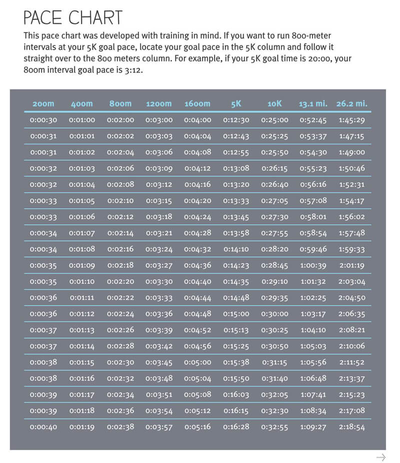 Marathon Pace and Time Chart PDF 01