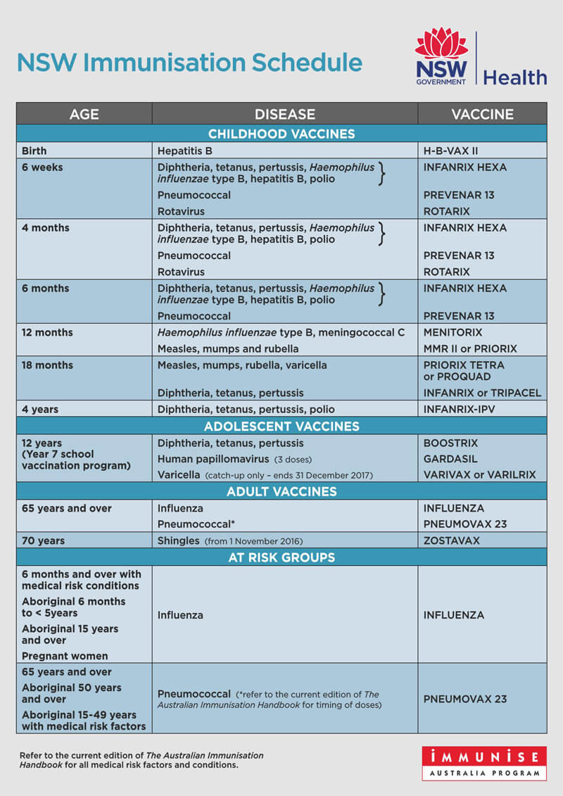 NSW Immunization Schedule PDF Chart