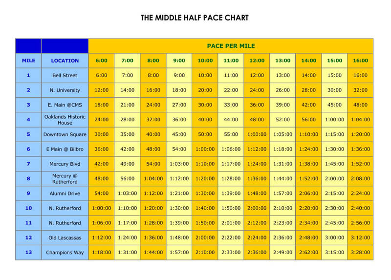 The Middle Half Pace Chart