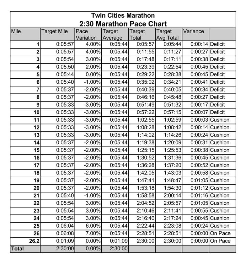 Twin Cities Marathon Pace Chart