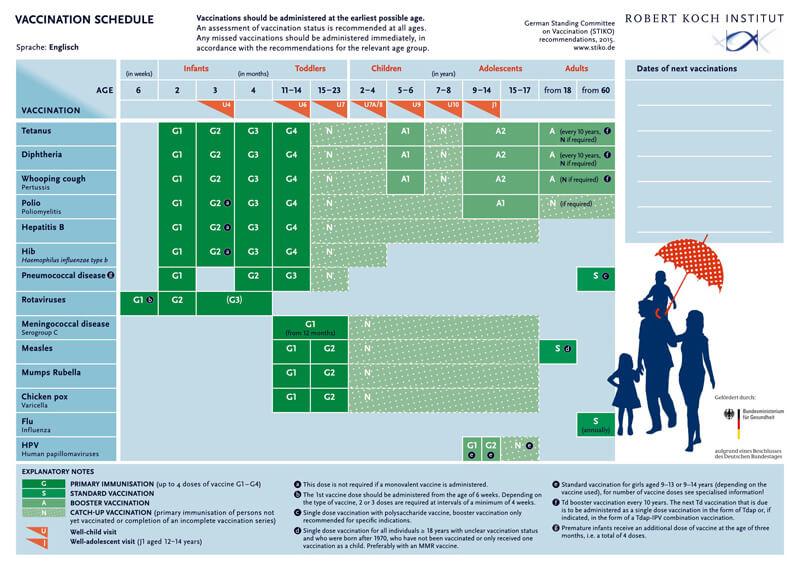 Vaccination Schedule PDf Chart 04