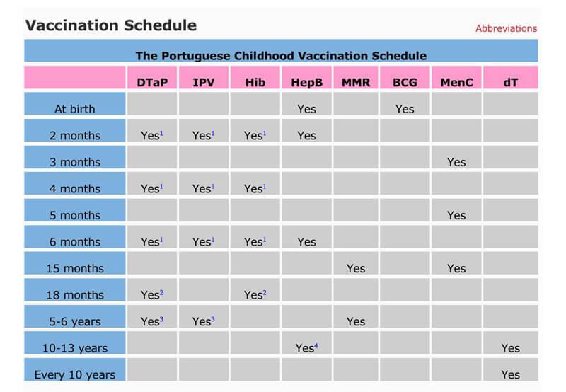 Vaccination Schedule PDf Chart 05