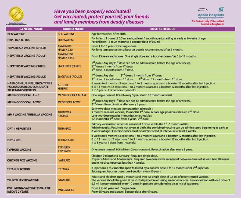 Vaccination Schedule PDf Chart 06