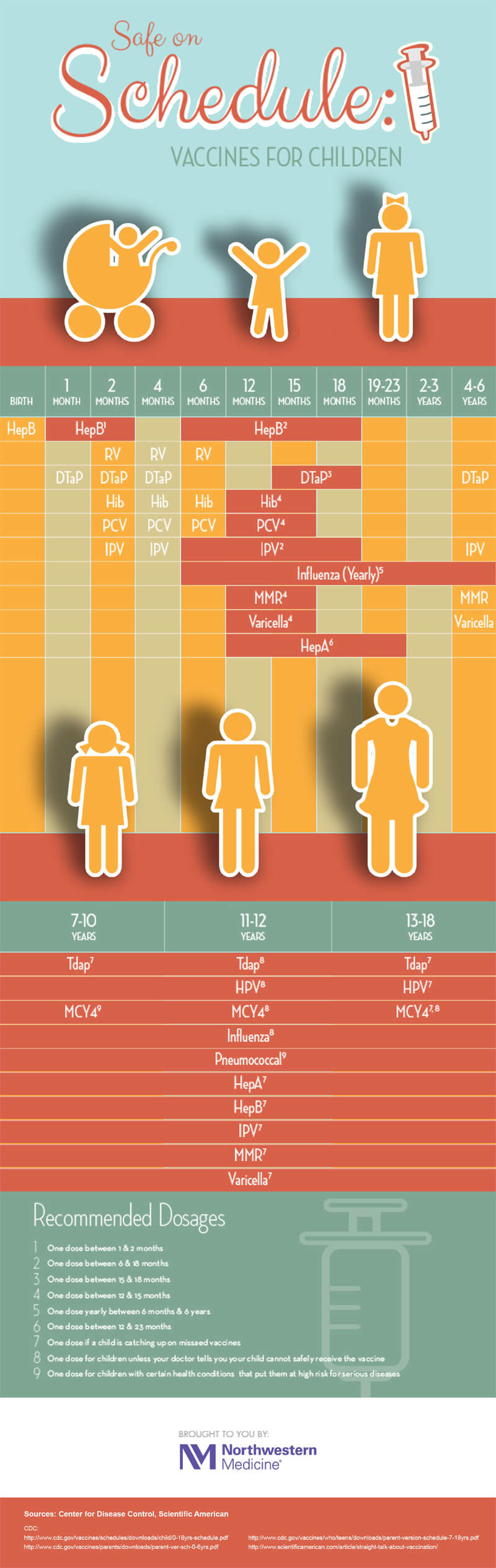 Vaccination Schedule PDf Chart 09