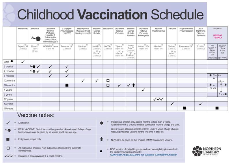 Vaccination Schedule PDf Chart 10