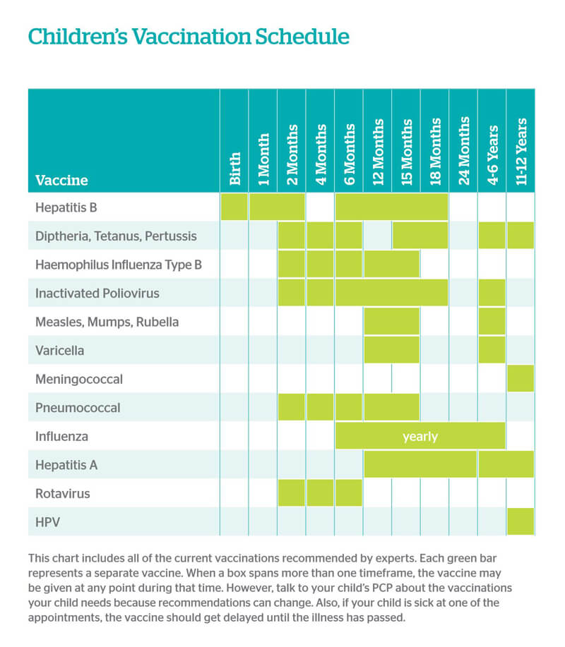 Vaccination Schedule PDf Chart 11