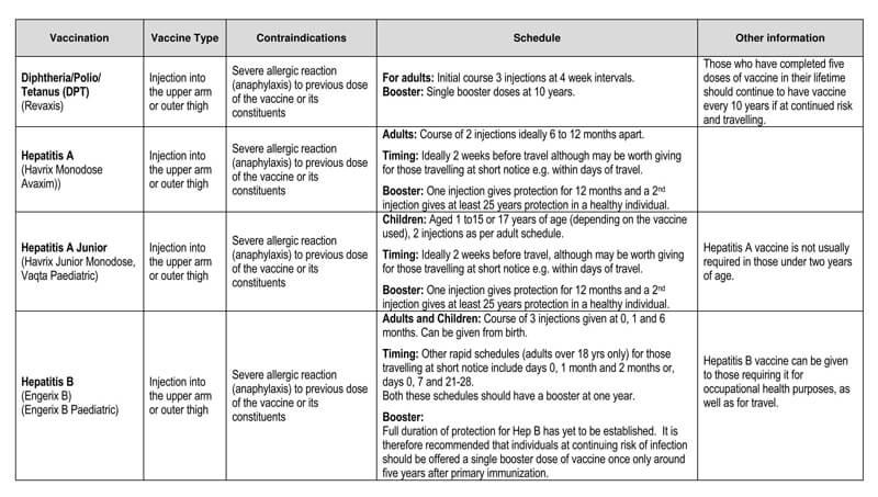Vaccination Schedule PDf Chart 12