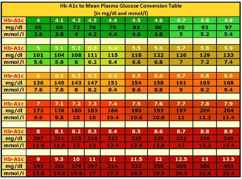 Blood Sugar to Mean Glucose Conversion Table
