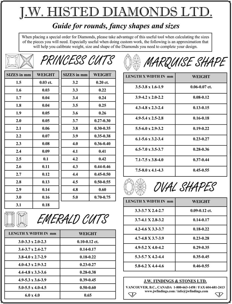 Diamond Guide for Fancy Round Shape Cut Size