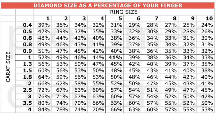 Diamond Size as a Percentage of Finger
