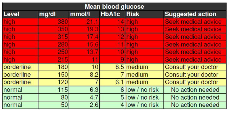 Mean Blood Glucose Chart