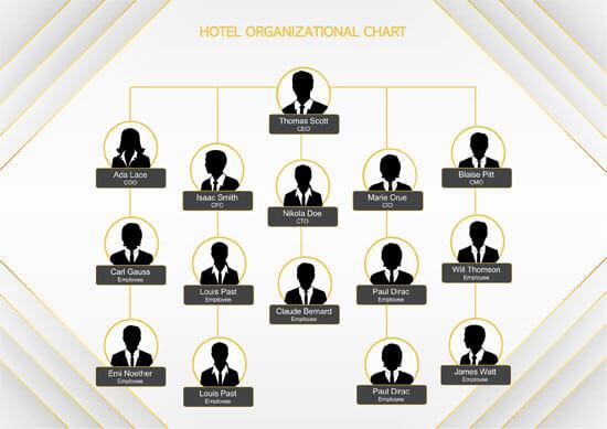 Hotel-Organizational-Chart Format