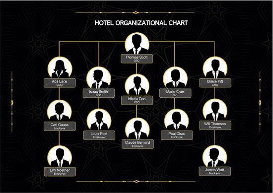 Hotel-Organizational-Chart