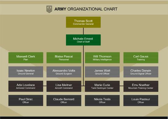 Organizational-Chart-Of-A-Company