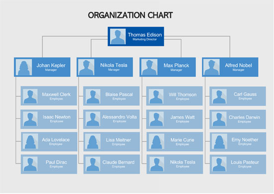 Types-Of-Organizational-Chart