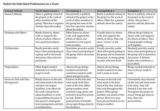 peer evaluation form for presentation